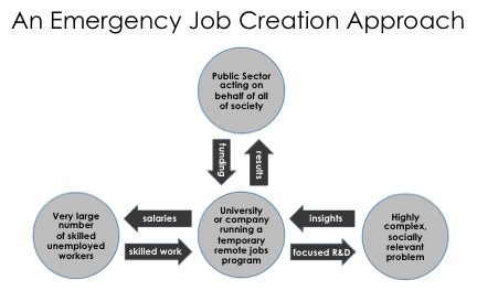 Job Creation Diagram